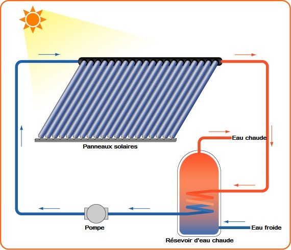 Chauffe eau solaire Giordano: la solution conomique de