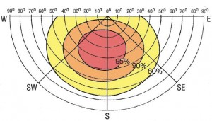 angle-inclinaison-chauffe-eau-solaire