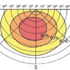 Comment calculer l'inclinaison du chauffe eau solaire?